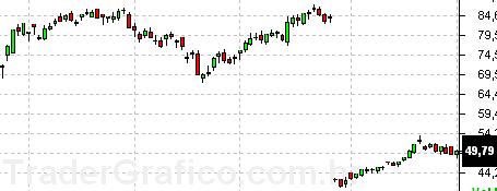 Gráfico de PETR4 sem a correção EX