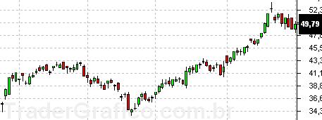 Gráfico de PETR4 com a correção EX