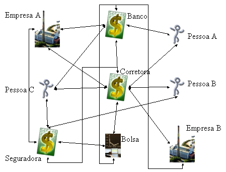 Fluxo da Economia